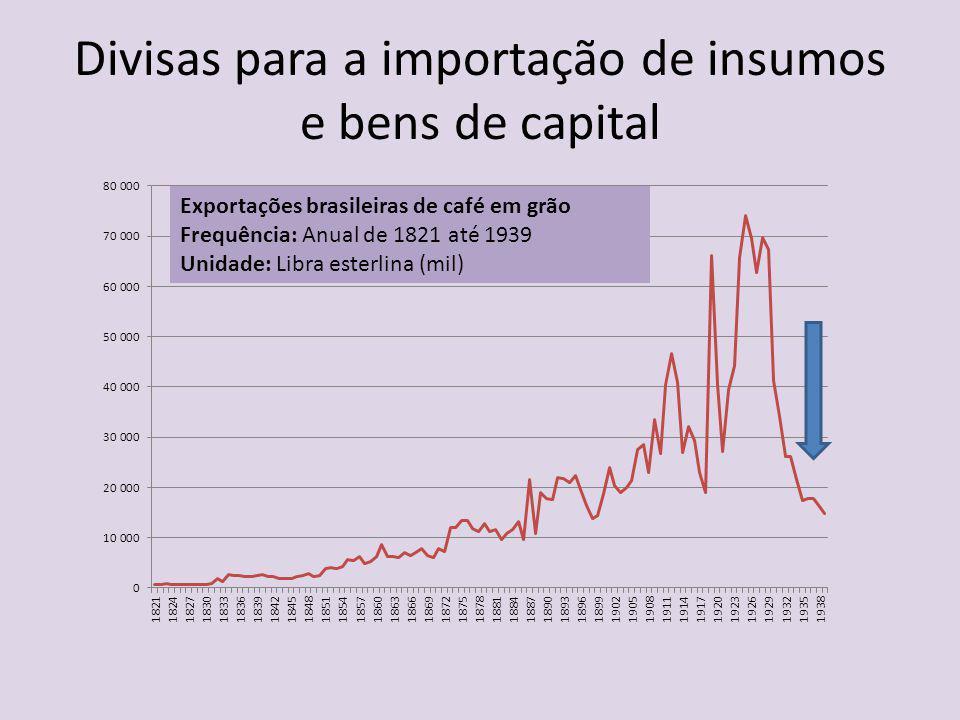 Divisas para a importação de insumos e bens de capital