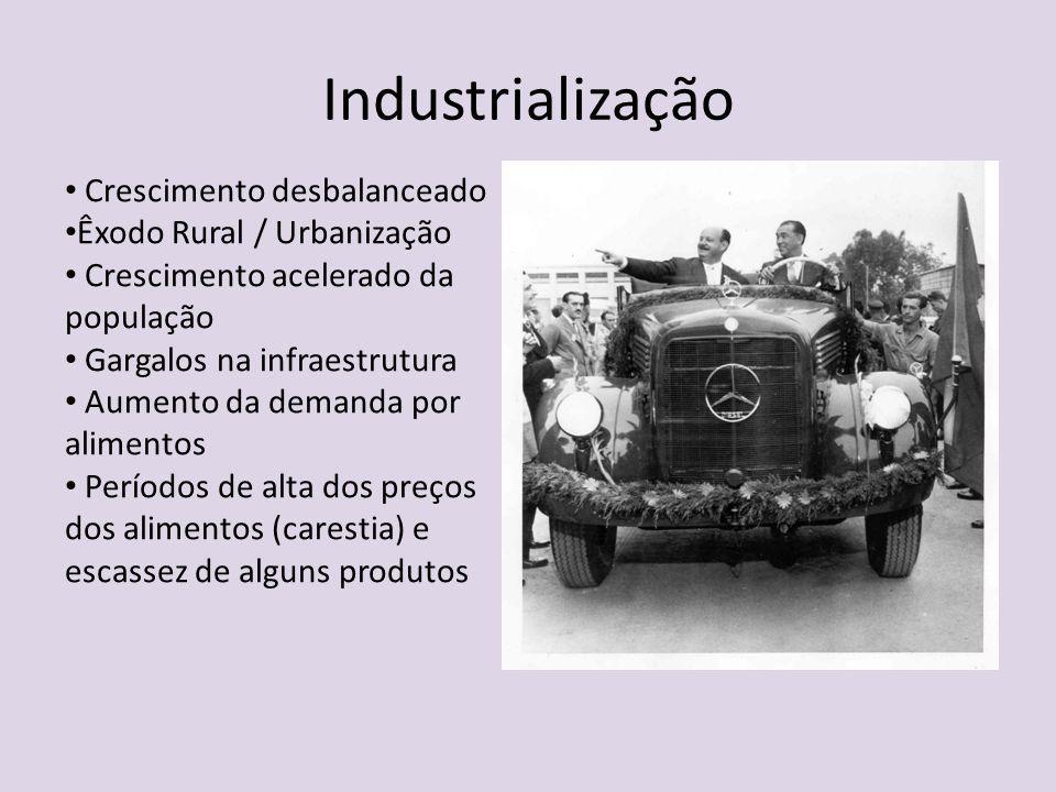 Industrialização Crescimento desbalanceado Êxodo Rural / Urbanização