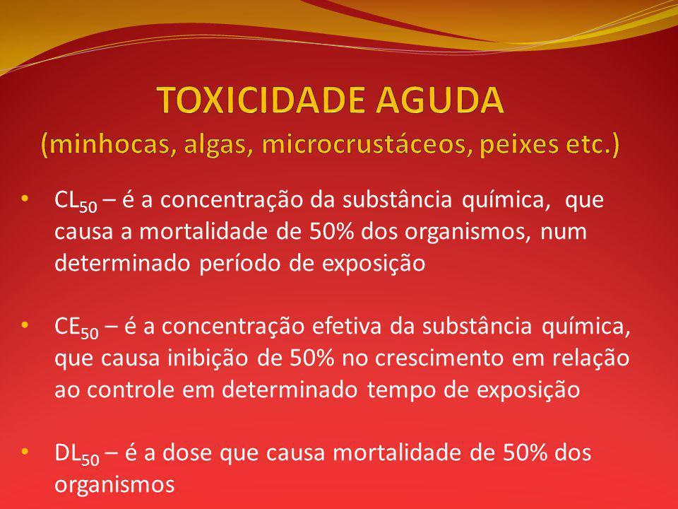 TOXICIDADE AGUDA (minhocas, algas, microcrustáceos, peixes etc.)
