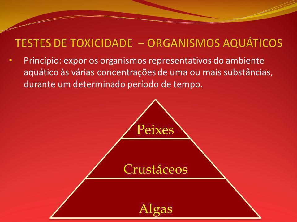 TESTES DE TOXICIDADE – ORGANISMOS AQUÁTICOS