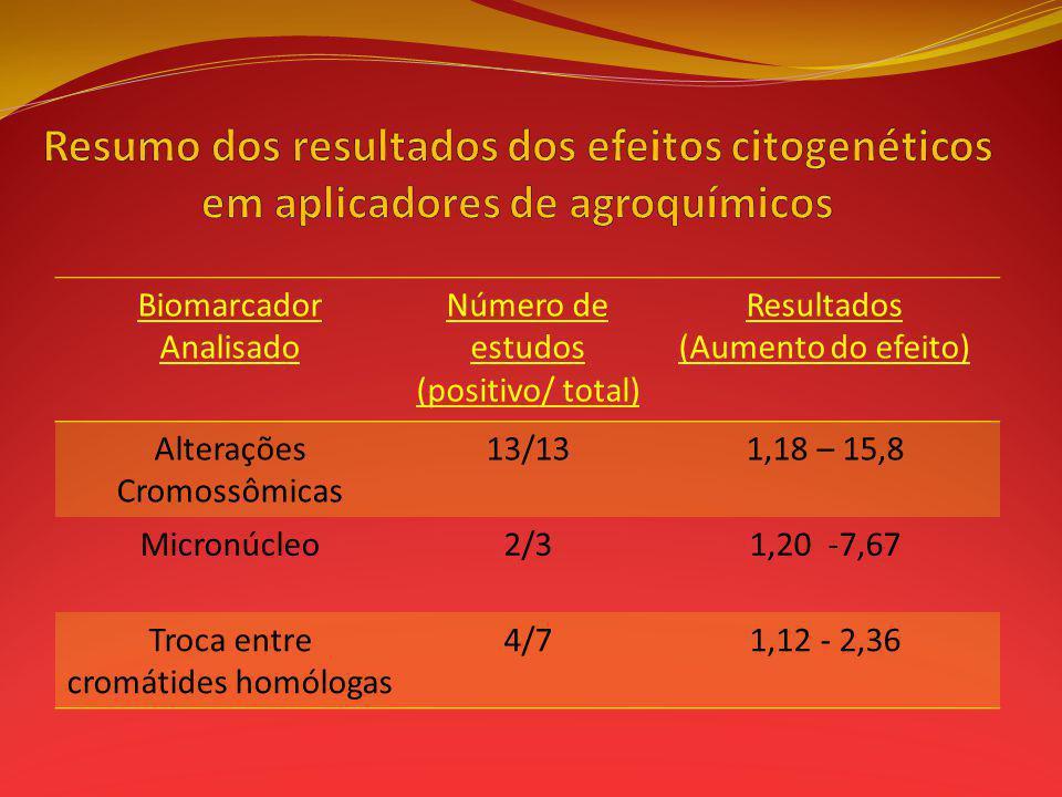 Resumo dos resultados dos efeitos citogenéticos em aplicadores de agroquímicos