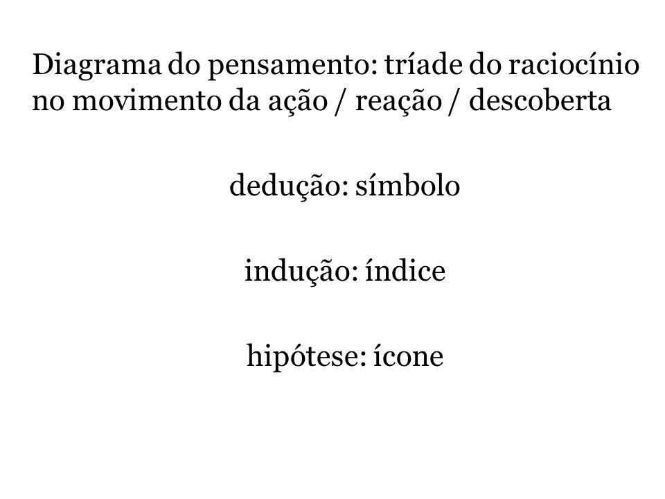 Diagrama do pensamento: tríade do raciocínio no movimento da ação / reação / descoberta dedução: símbolo indução: índice hipótese: ícone