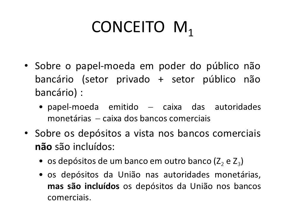 CONCEITO M1 Sobre o papel-moeda em poder do público não bancário (setor privado + setor público não bancário) :