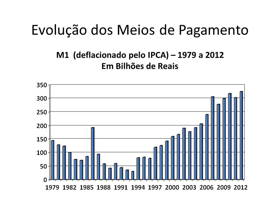 M1 (deflacionado pelo IPCA) – 1979 a 2012