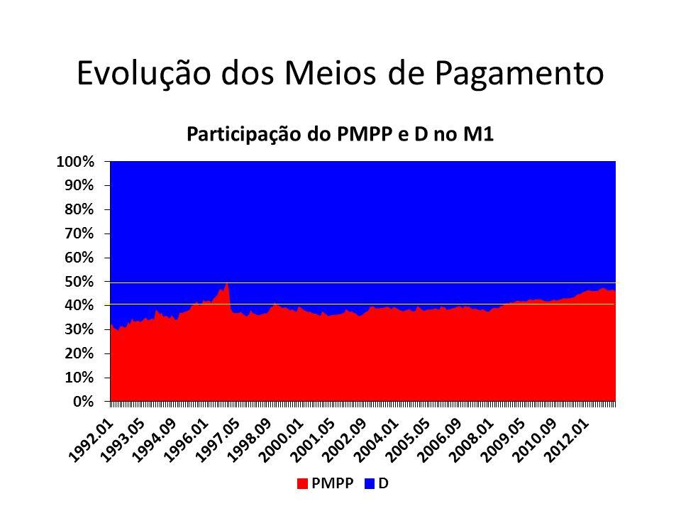 Participação do PMPP e D no M1