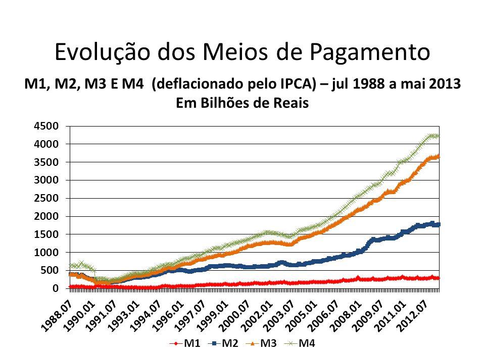 M1, M2, M3 E M4 (deflacionado pelo IPCA) – jul 1988 a mai 2013