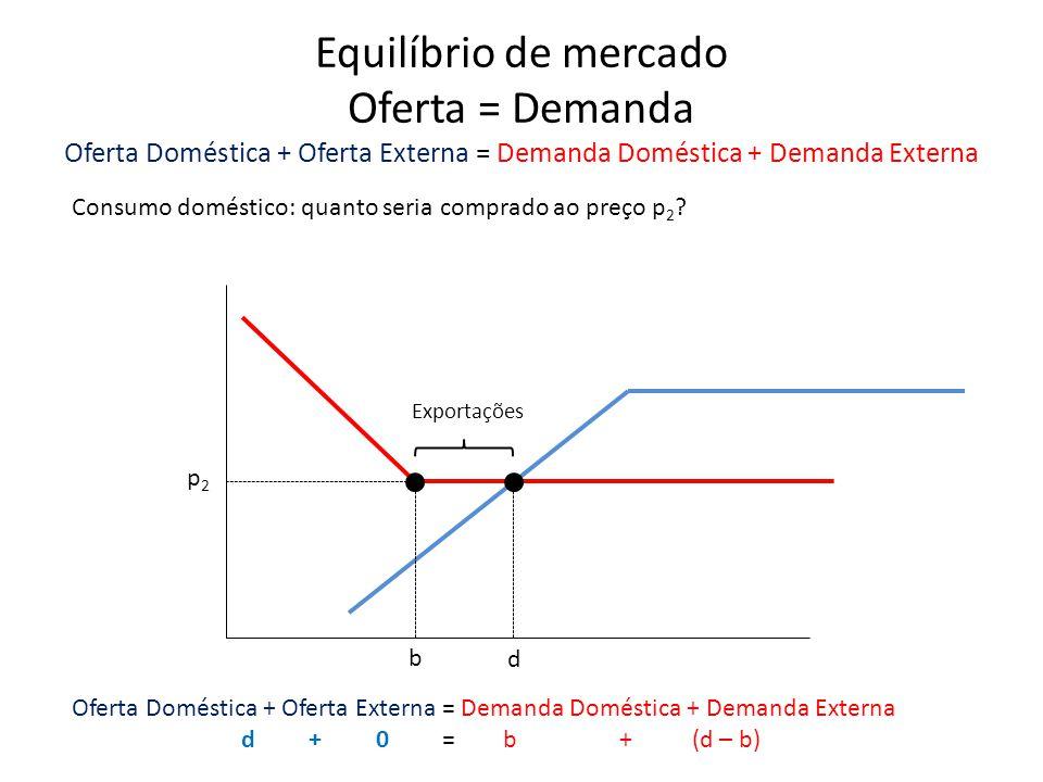 Equilíbrio de mercado Oferta = Demanda Oferta Doméstica + Oferta Externa = Demanda Doméstica + Demanda Externa