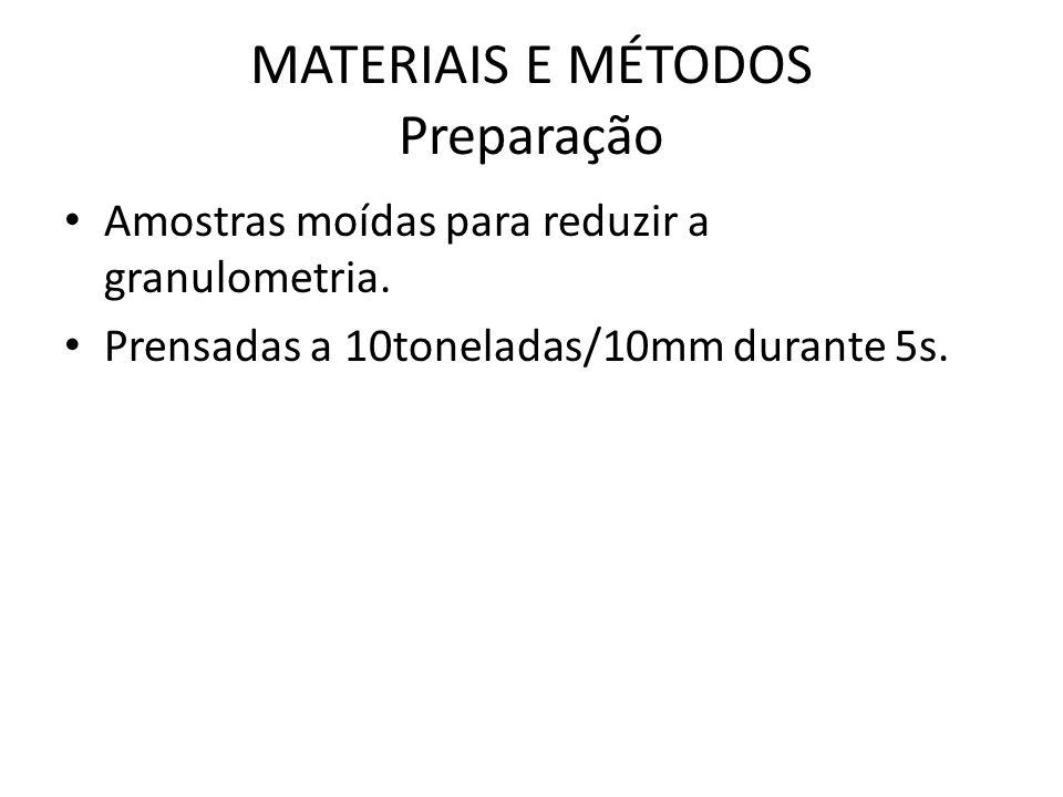 MATERIAIS E MÉTODOS Preparação