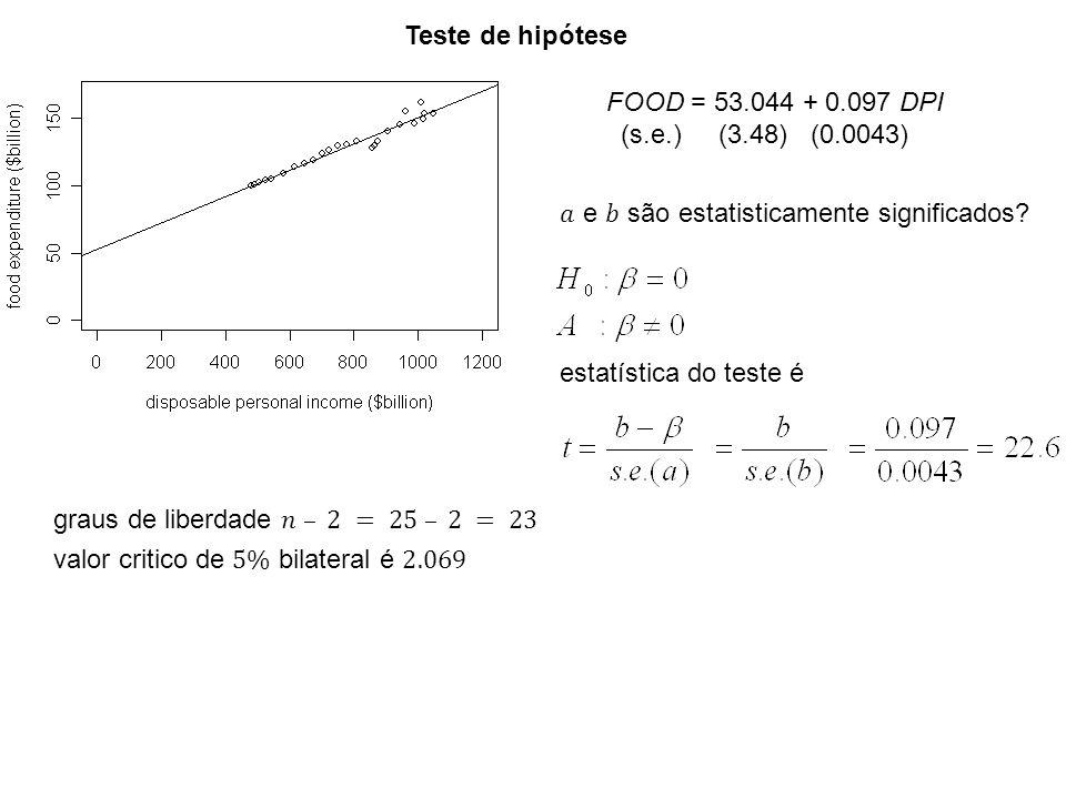 Teste de hipótese FOOD = 53.044 + 0.097 DPI. (s.e.) (3.48) (0.0043) 𝑎 e 𝑏 são estatisticamente significados