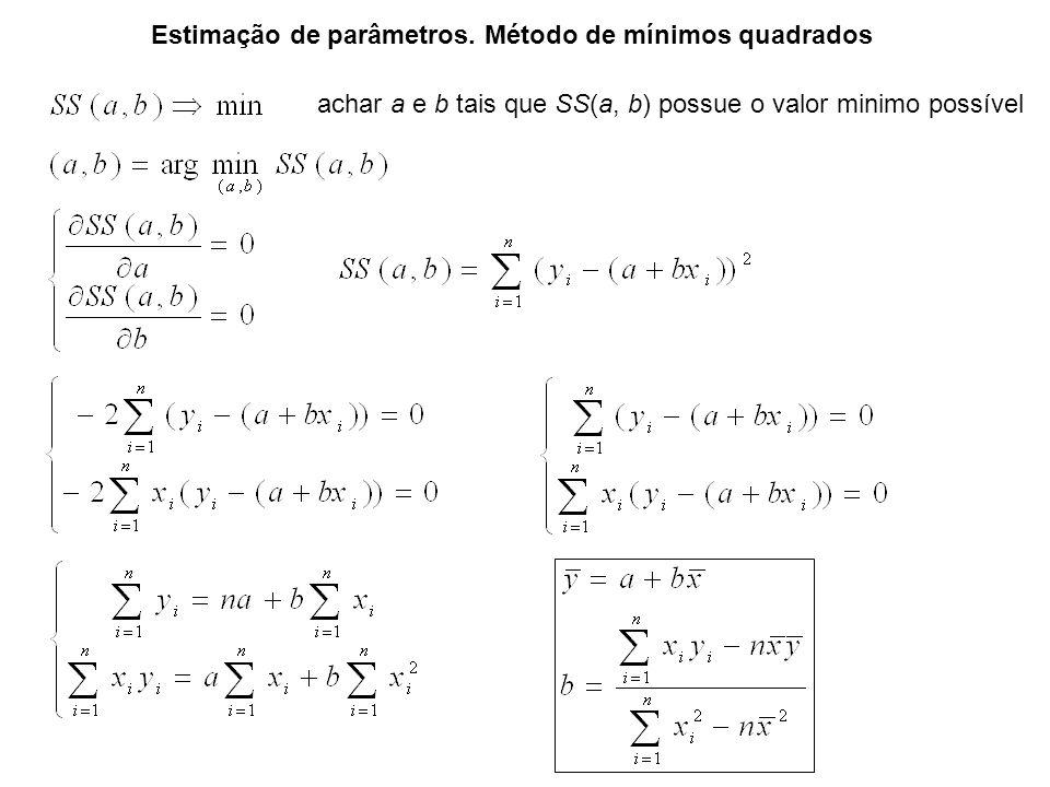 Estimação de parâmetros. Método de mínimos quadrados