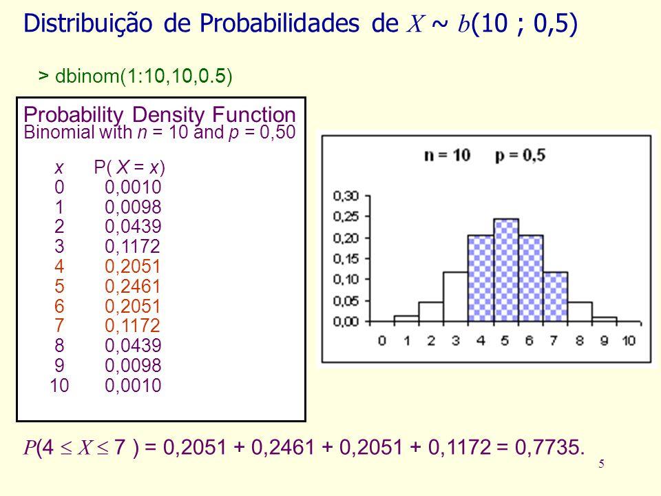 Distribuição de Probabilidades de X ~ b(10 ; 0,5)