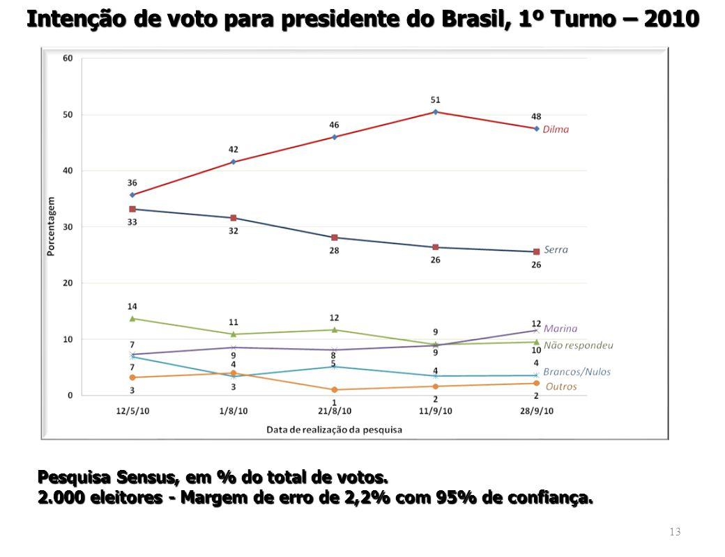 Intenção de voto para presidente do Brasil, 1º Turno – 2010