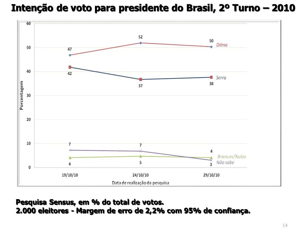 Intenção de voto para presidente do Brasil, 2º Turno – 2010