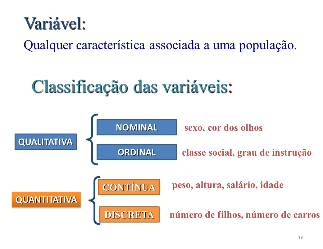 classe social, grau de instrução peso, altura, salário, idade
