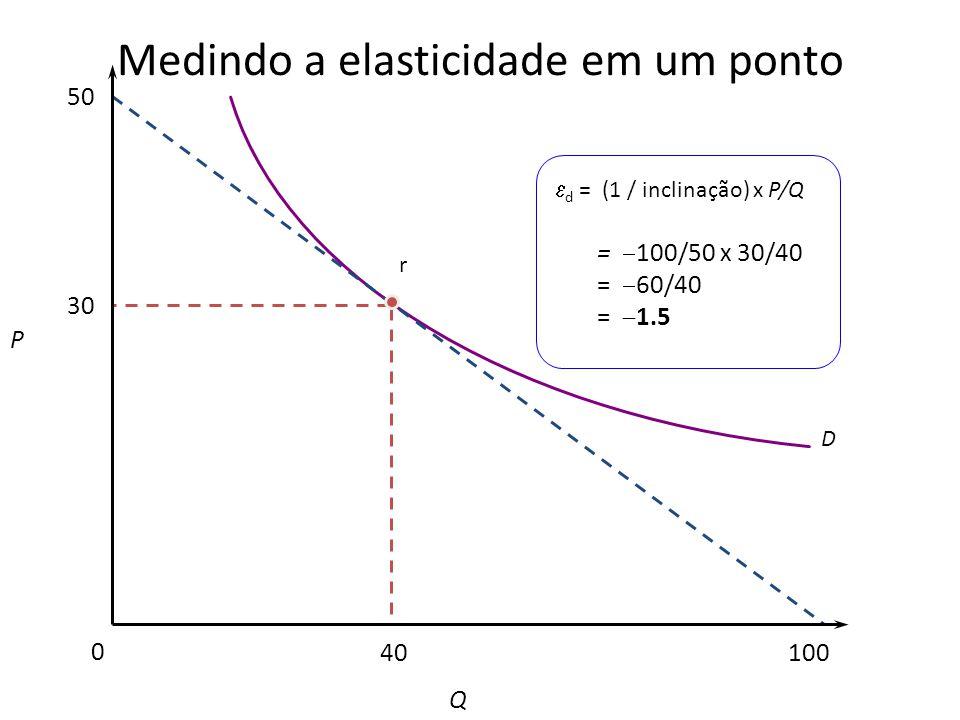 Medindo a elasticidade em um ponto