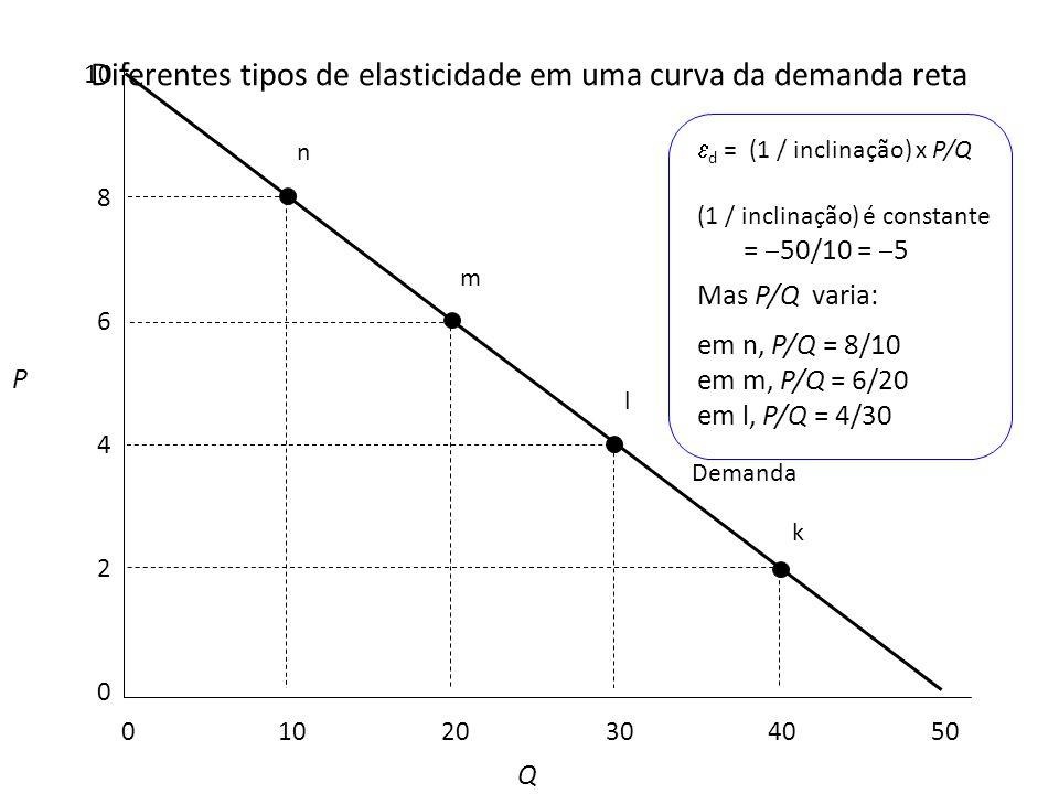 Diferentes tipos de elasticidade em uma curva da demanda reta