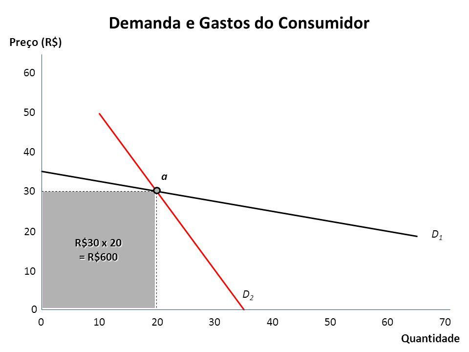 Demanda e Gastos do Consumidor