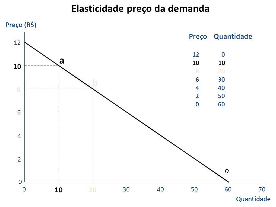 Elasticidade preço da demanda