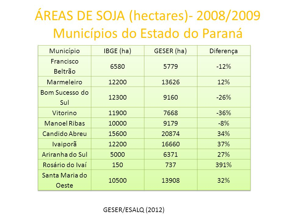 ÁREAS DE SOJA (hectares)- 2008/2009 Municípios do Estado do Paraná