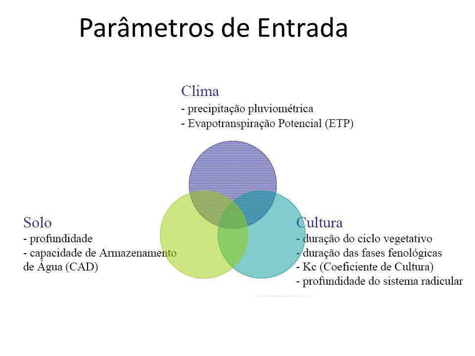 Parâmetros de Entrada