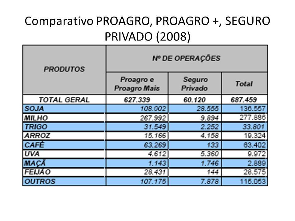 Comparativo PROAGRO, PROAGRO +, SEGURO PRIVADO (2008)