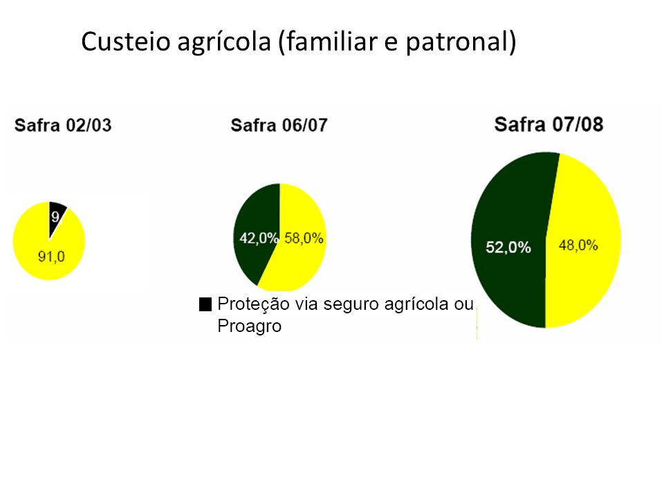 Custeio agrícola (familiar e patronal)