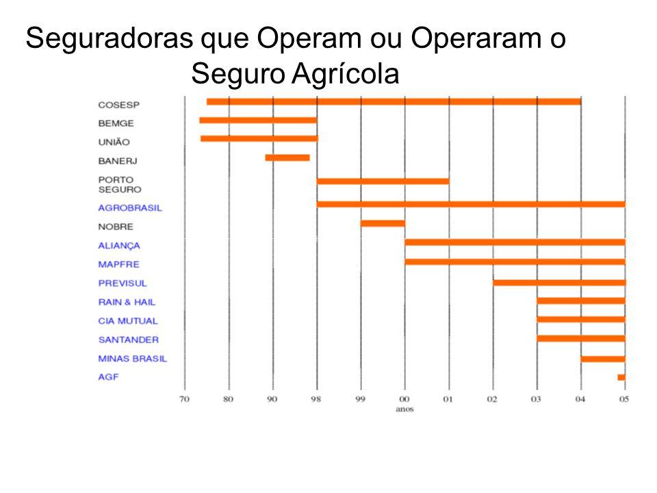Seguradoras que Operam ou Operaram o Seguro Agrícola