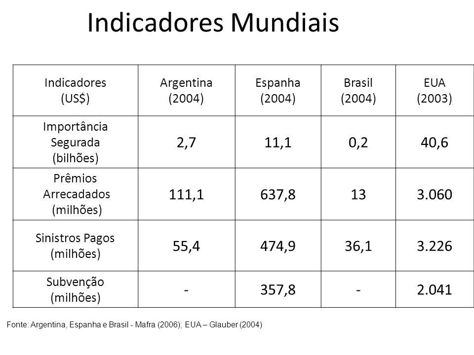 Indicadores Mundiais Indicadores. (US$) Argentina. (2004) Espanha. Brasil. EUA. (2003) Importância.