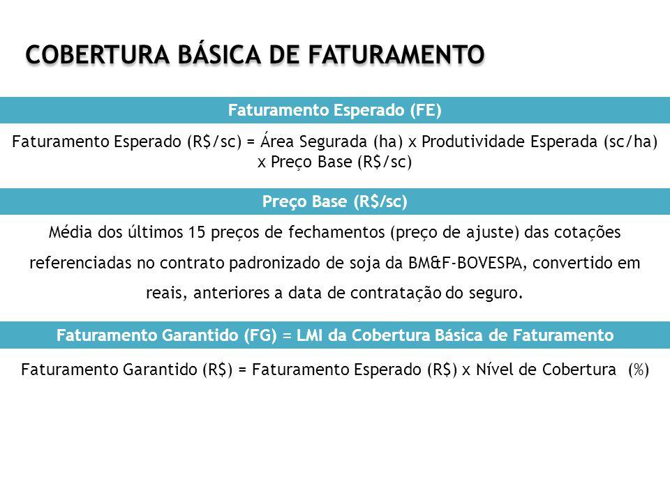 COBERTURA BÁSICA DE FATURAMENTO