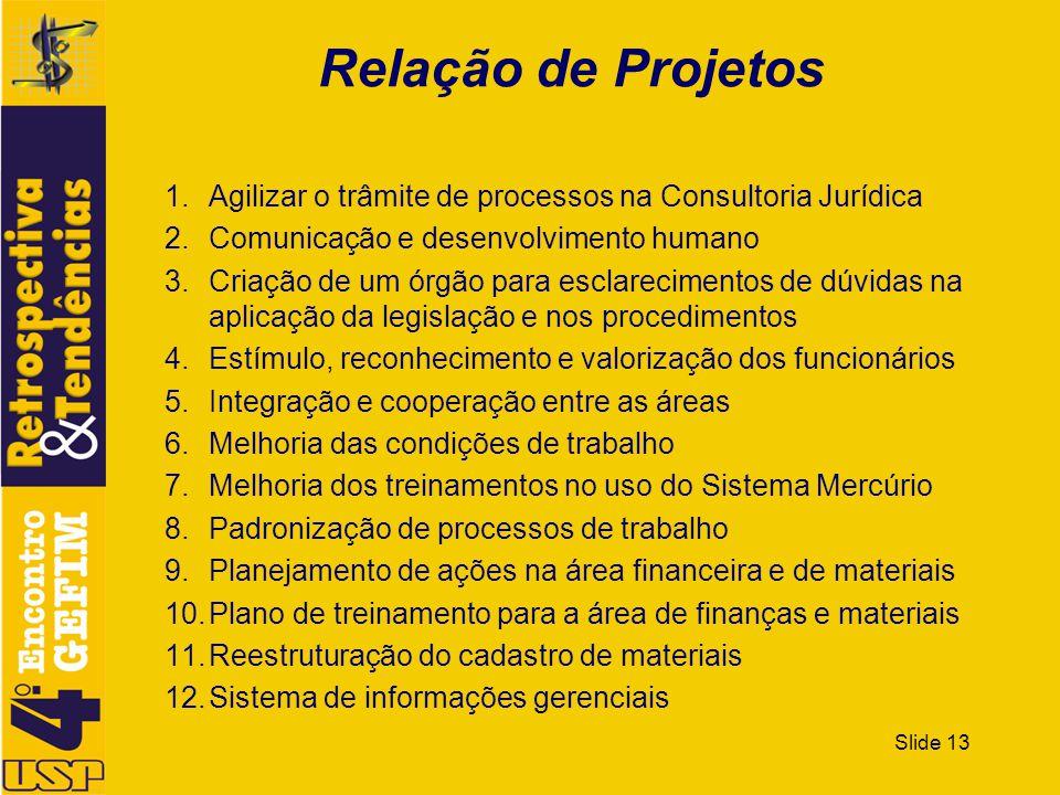 Relação de Projetos Agilizar o trâmite de processos na Consultoria Jurídica. Comunicação e desenvolvimento humano.