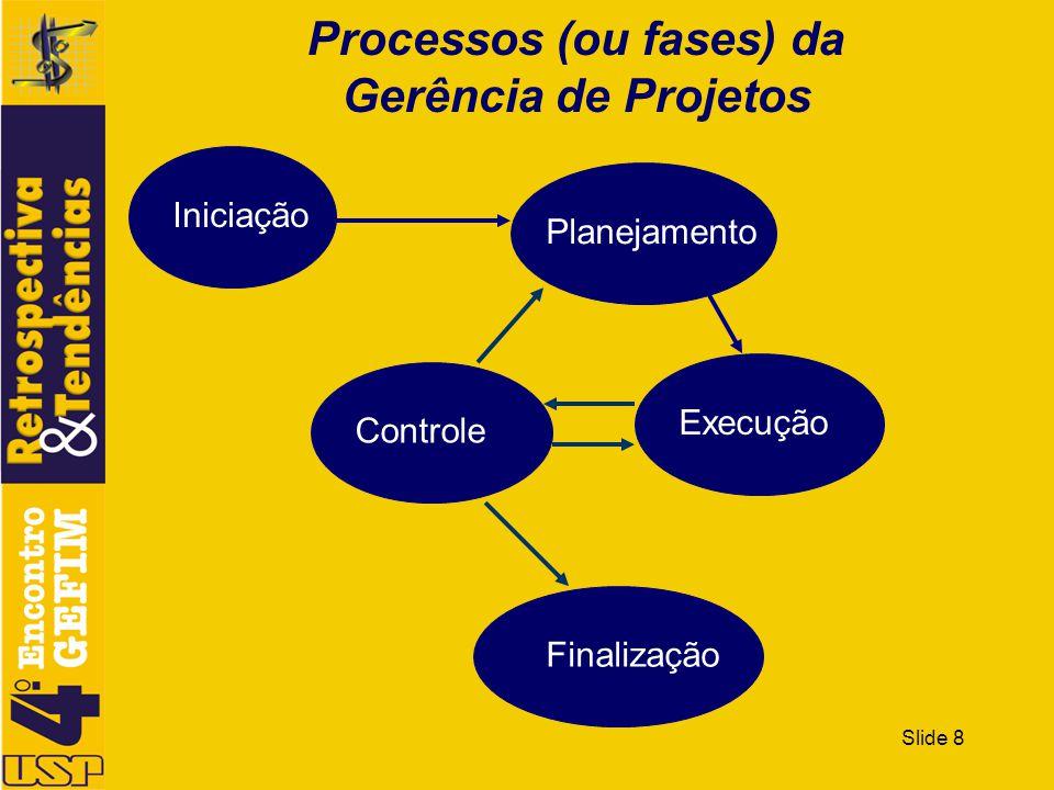 Processos (ou fases) da Gerência de Projetos
