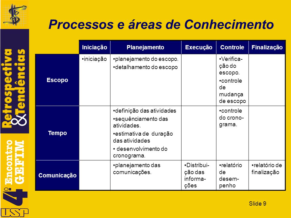 Processos e áreas de Conhecimento