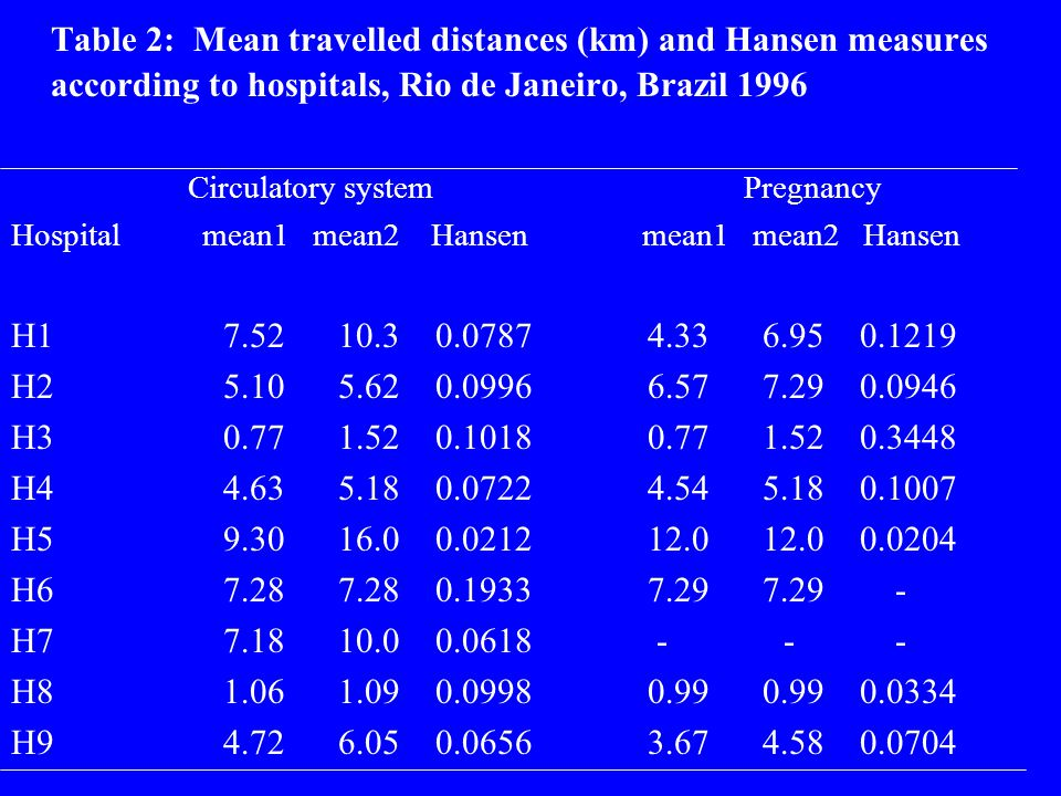 Table 2: Mean travelled distances (km) and Hansen measures according to hospitals, Rio de Janeiro, Brazil 1996