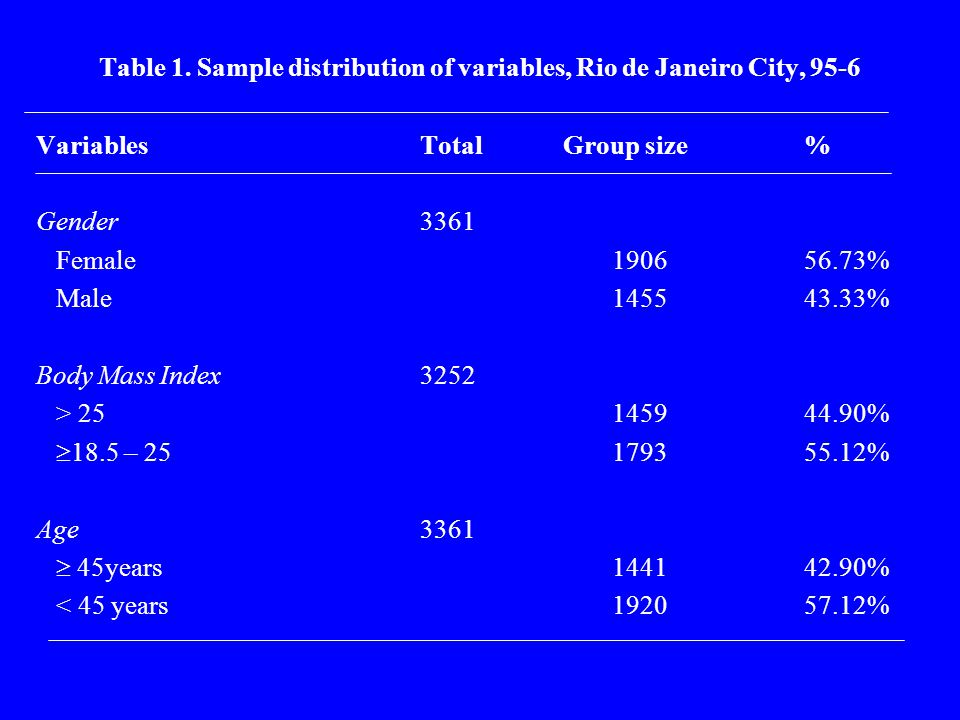 Table 1. Sample distribution of variables, Rio de Janeiro City, 95-6