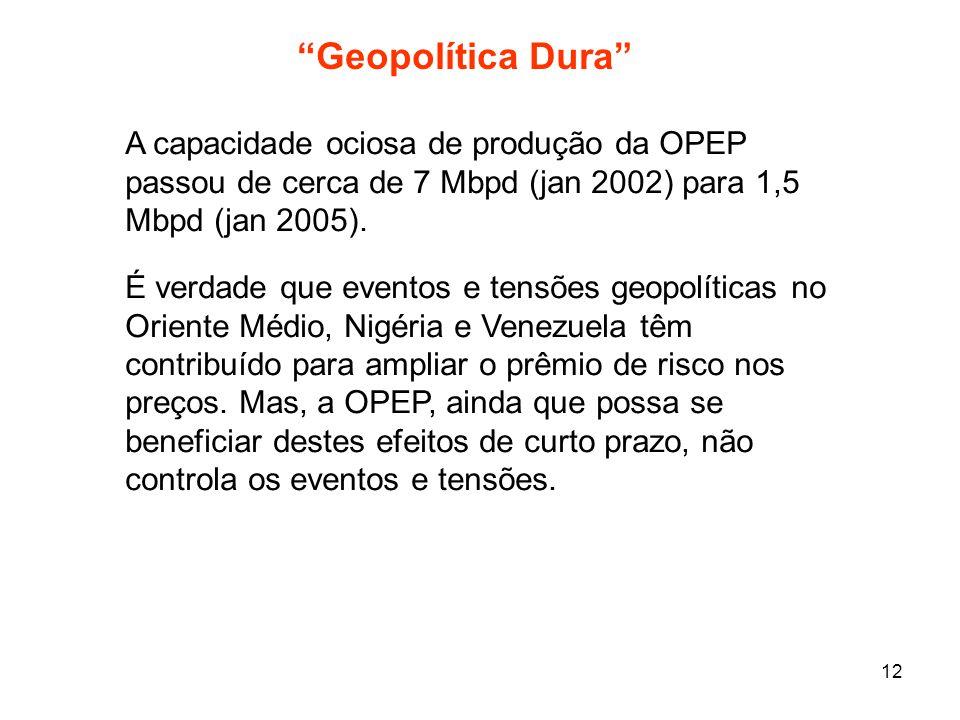 Geopolítica Dura A capacidade ociosa de produção da OPEP passou de cerca de 7 Mbpd (jan 2002) para 1,5 Mbpd (jan 2005).