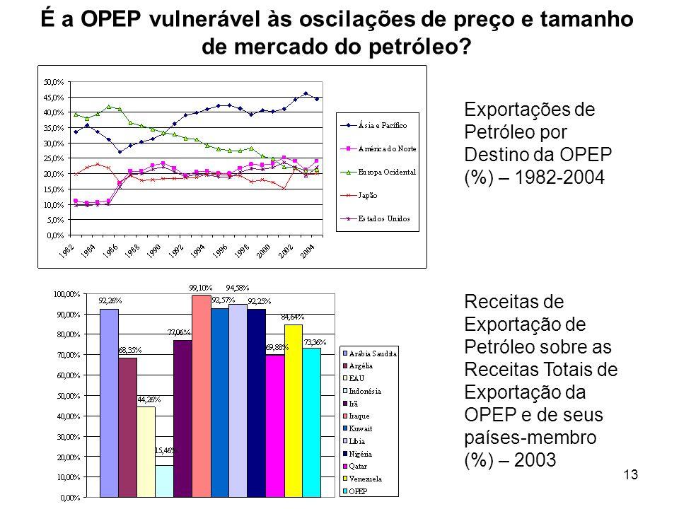 É a OPEP vulnerável às oscilações de preço e tamanho de mercado do petróleo