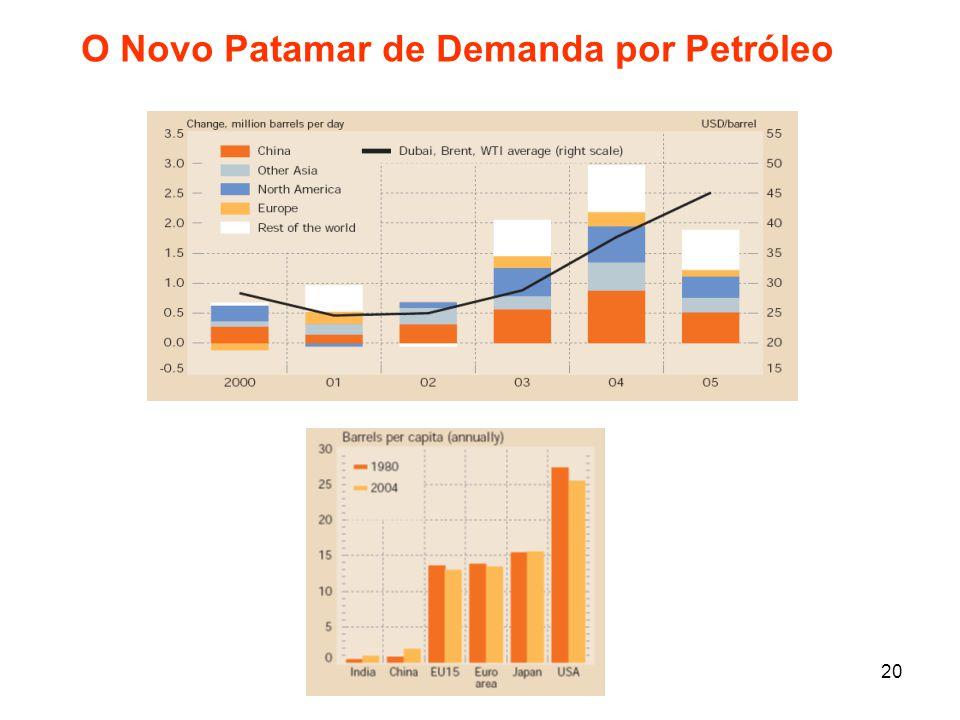 O Novo Patamar de Demanda por Petróleo