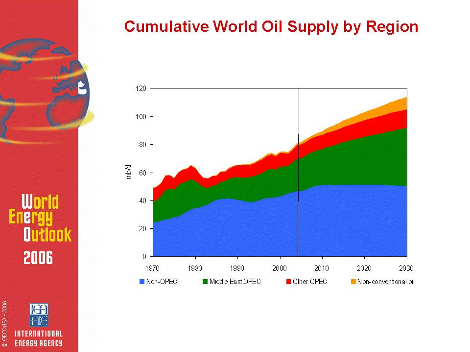 Projeções da Matriz Energética Primária no Mundo: World Energy Outlook 2006 (IEA, 2007)