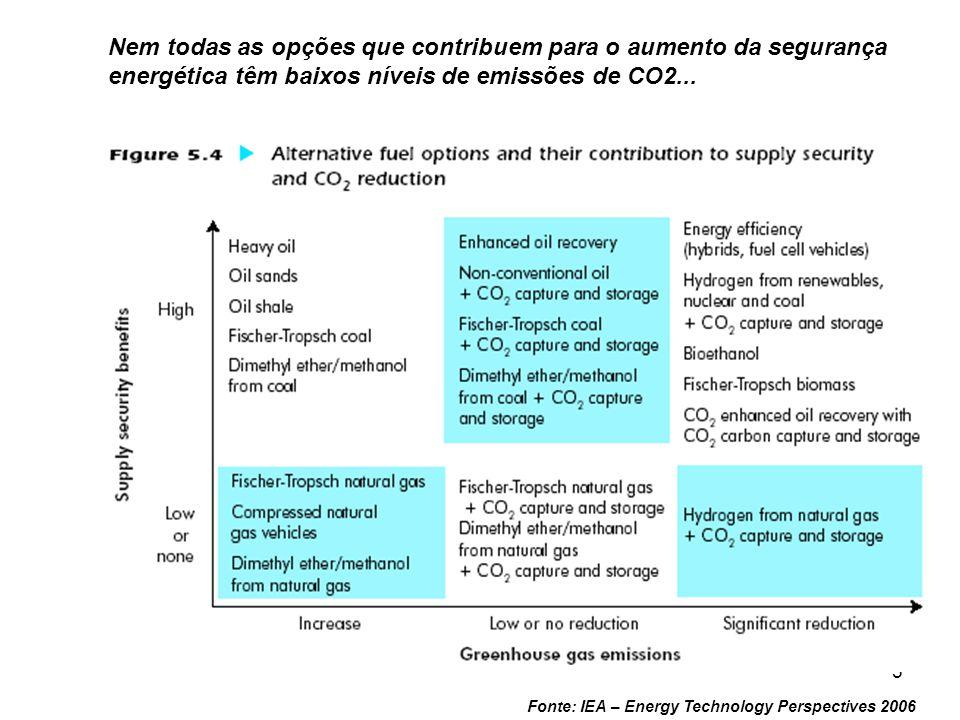 Nem todas as opções que contribuem para o aumento da segurança energética têm baixos níveis de emissões de CO2...
