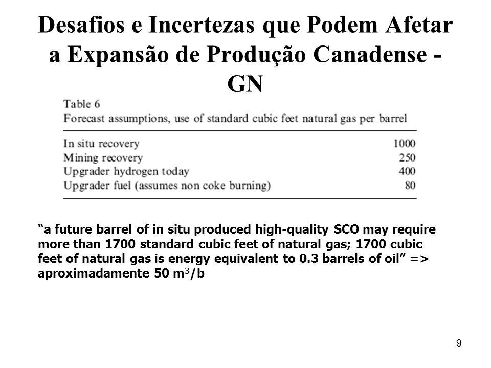 Desafios e Incertezas que Podem Afetar a Expansão de Produção Canadense - GN