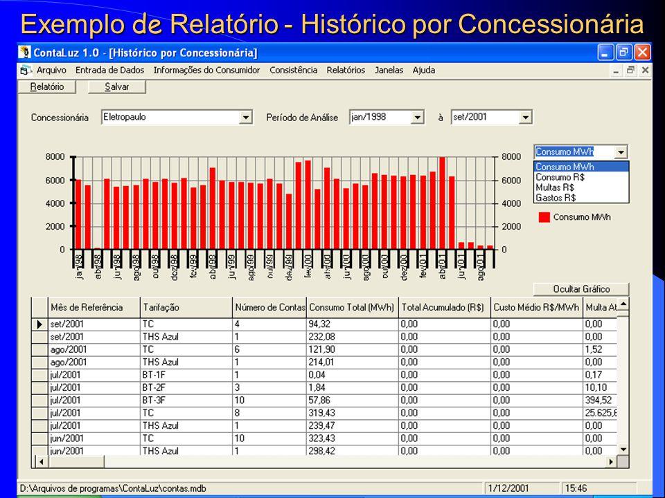 Exemplo de Relatório - Histórico por Concessionária