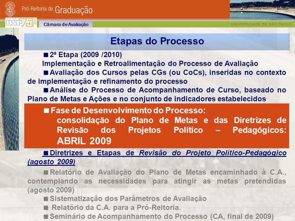 Etapas do Processo Fase de Desenvolvimento do Processo: