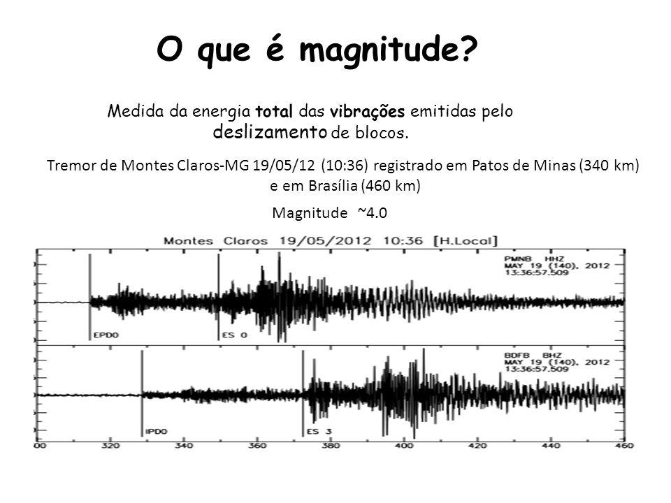 O que é magnitude Medida da energia total das vibrações emitidas pelo deslizamento de blocos.
