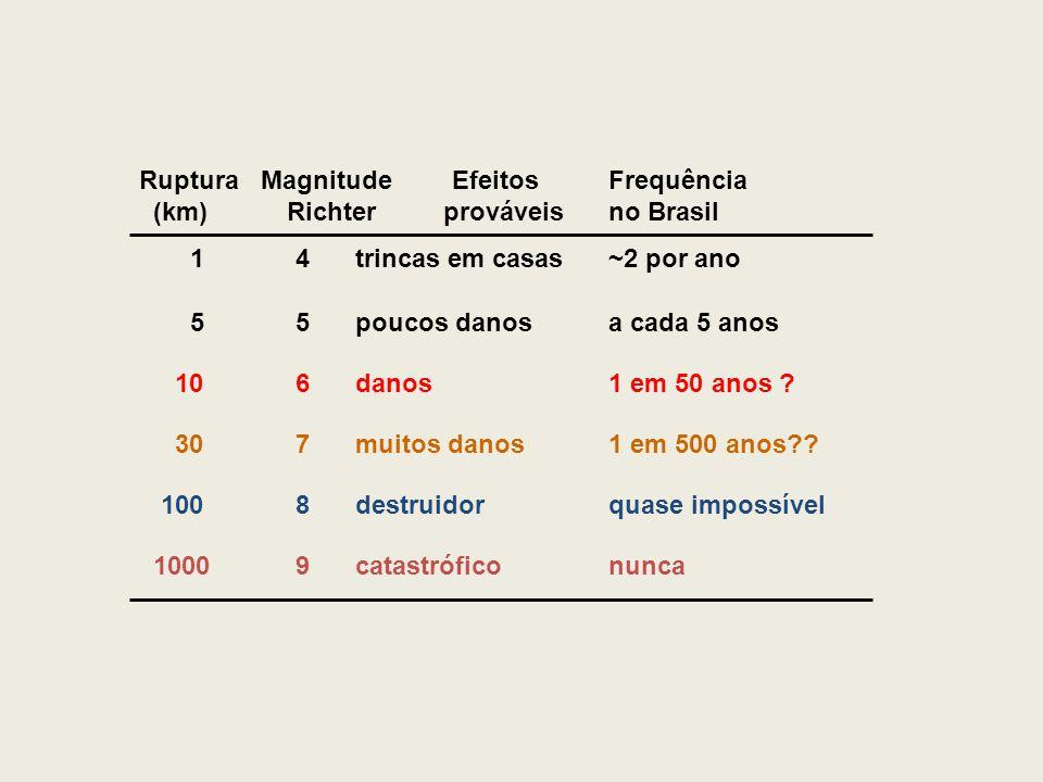 Ruptura Magnitude Efeitos Frequência (km) Richter prováveis no Brasil