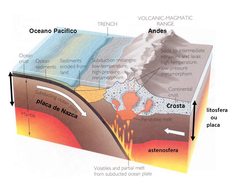 Crosta Oceano Pacífico Andes placa de Nazca litosfera ou placa