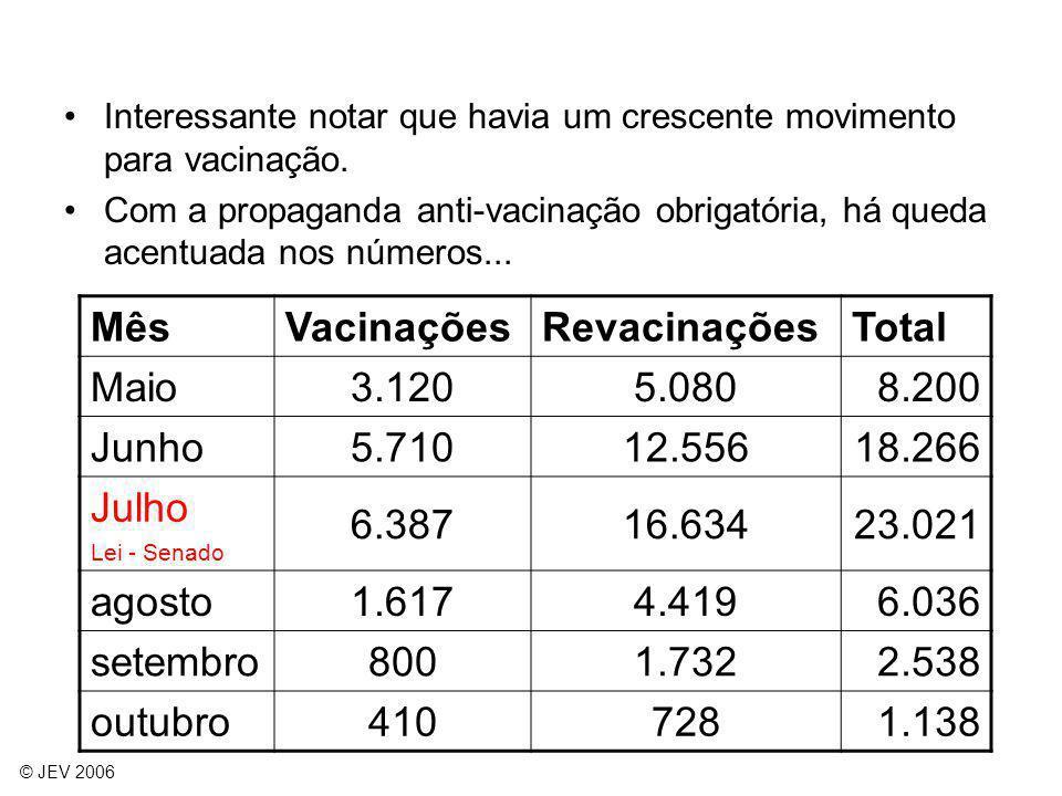 Mês Vacinações Revacinações Total Maio 3.120 5.080 8.200 Junho 5.710