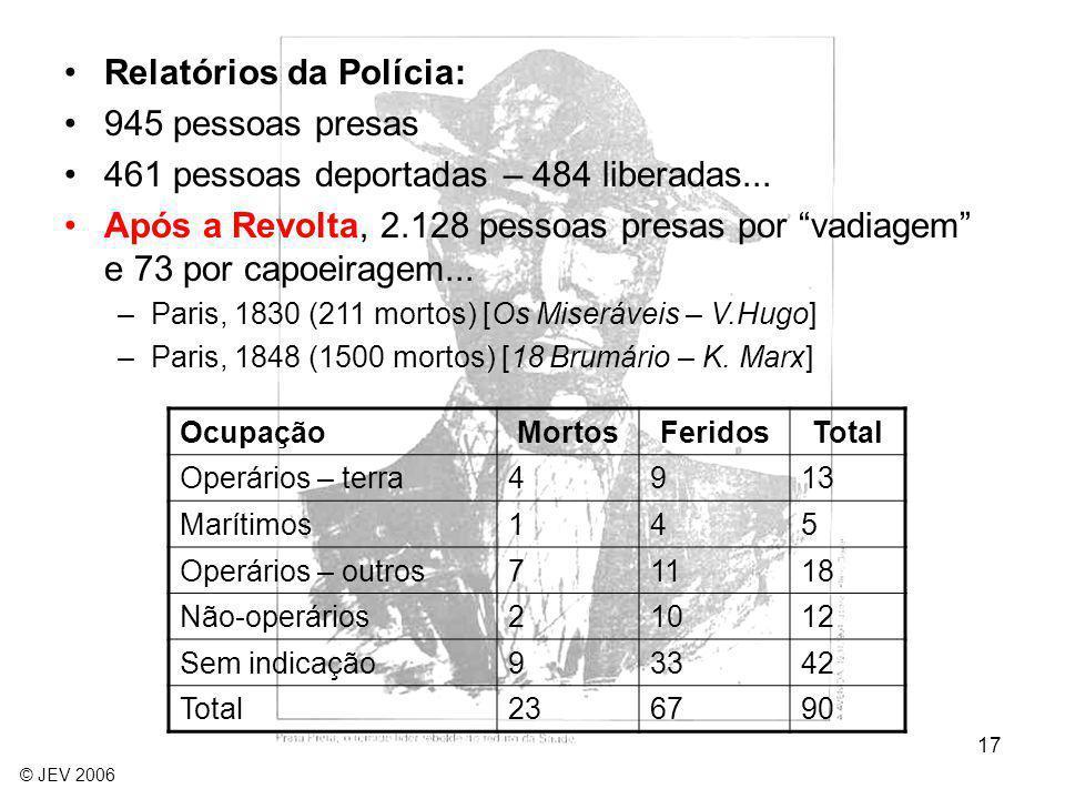 Relatórios da Polícia: 945 pessoas presas