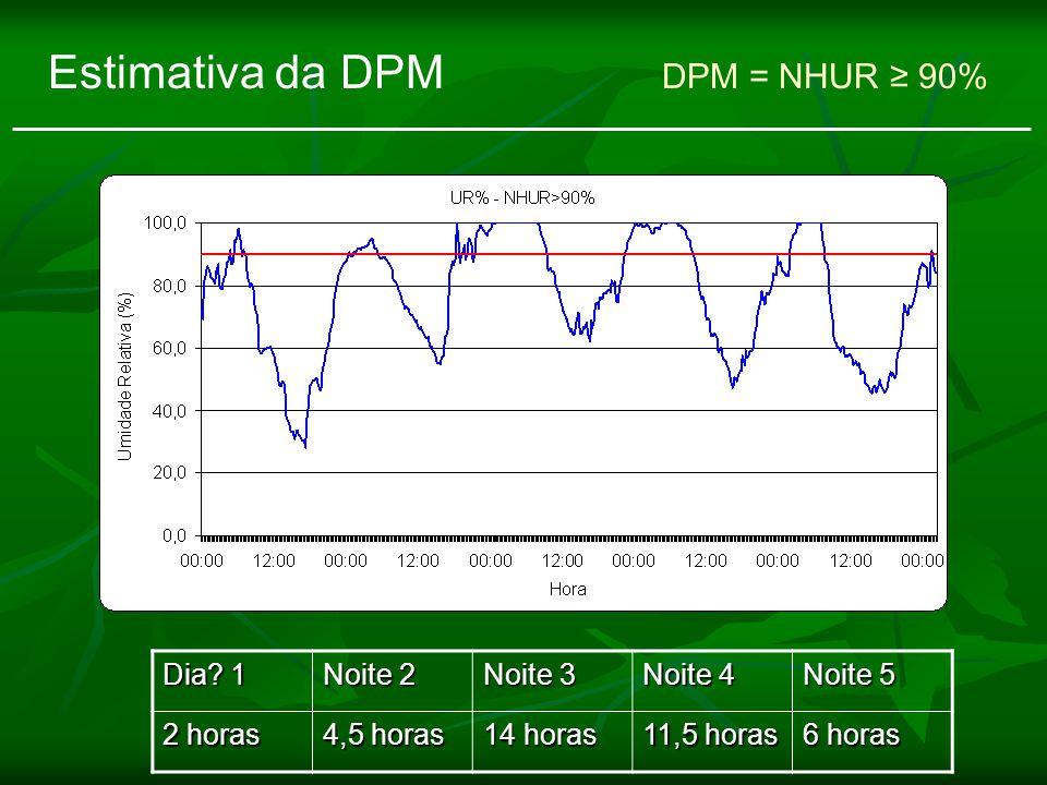 Estimativa da DPM DPM = NHUR ≥ 90%