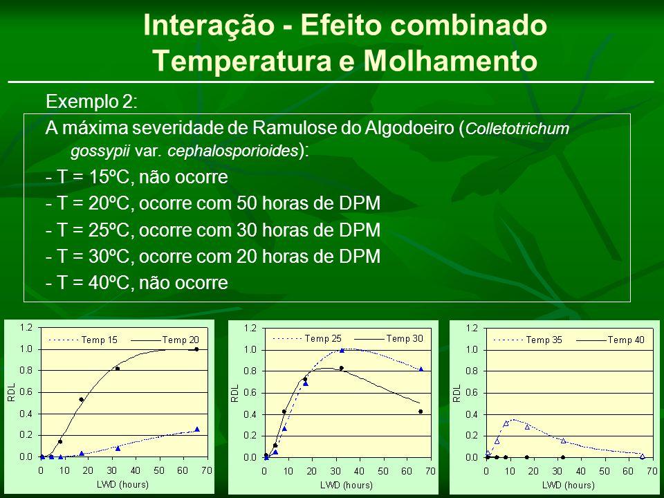 Interação - Efeito combinado Temperatura e Molhamento