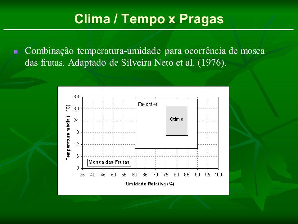 Clima / Tempo x Pragas Combinação temperatura-umidade para ocorrência de mosca das frutas. Adaptado de Silveira Neto et al. (1976).